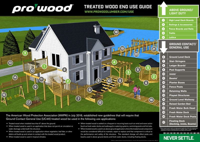 ProWood Ground Contact Applications