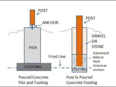 Footings Chart
